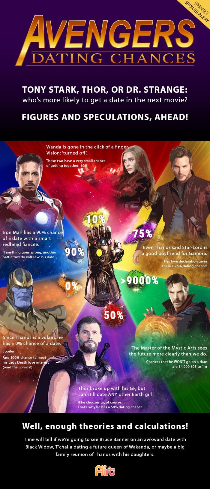 Avengers' Dating Chances Flirt Infographics